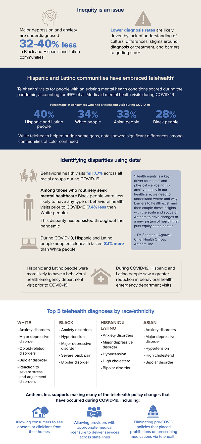 SOTNMH Infographic Impact of BH Visits